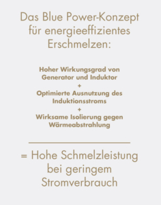 Blue Power Energieeffizienz
