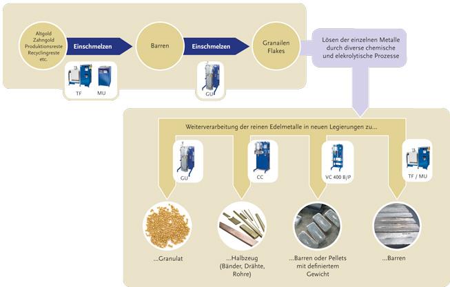 Schmelzanlagen für das Recycling von Altmetall