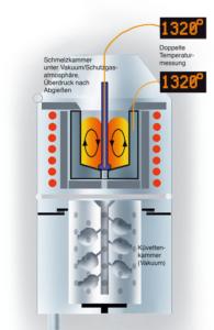 Blue Power Vakuum-Druck-Gießanlagen
