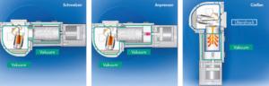 Blue Power Vakuum-Druck-Gießanlagen Kippgießen VTC Stahlgießanlage, Platingießanlage