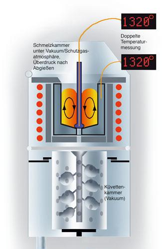 VC-Serie Vakuum-Druck-Gießanlagen