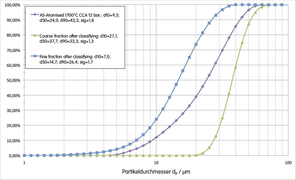 Blue Power AC 1000 Partikelgrößenverteilung