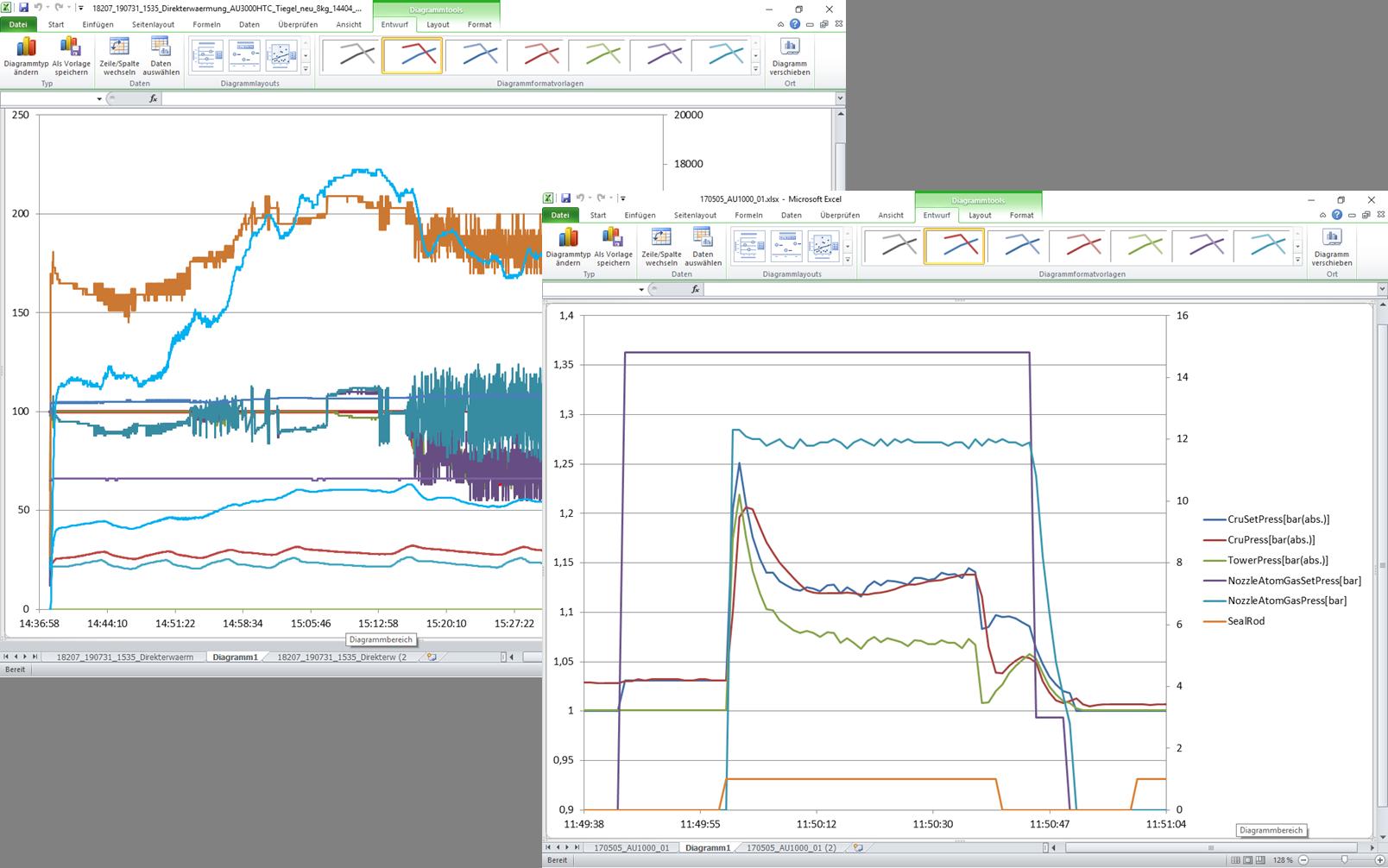 DMS App Gießanlagen Diagnose Statistik Maschinenparameter Gießprogramm Gießereisoftware